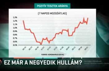A járvány negyedik hulláma elkezdődött Magyarországon is