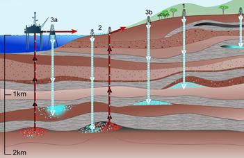 A geofluidumok fenntartható hasznosítása